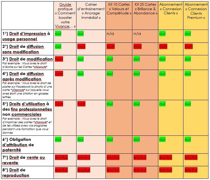 Tableau cession de droits d'auteurs Vitamots